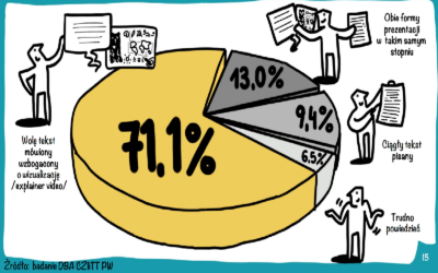 We got the results of the first nationwide research on Visual Thinking