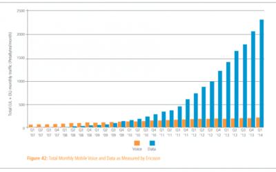 Video Marketing: Najważniejsze dane i trendy