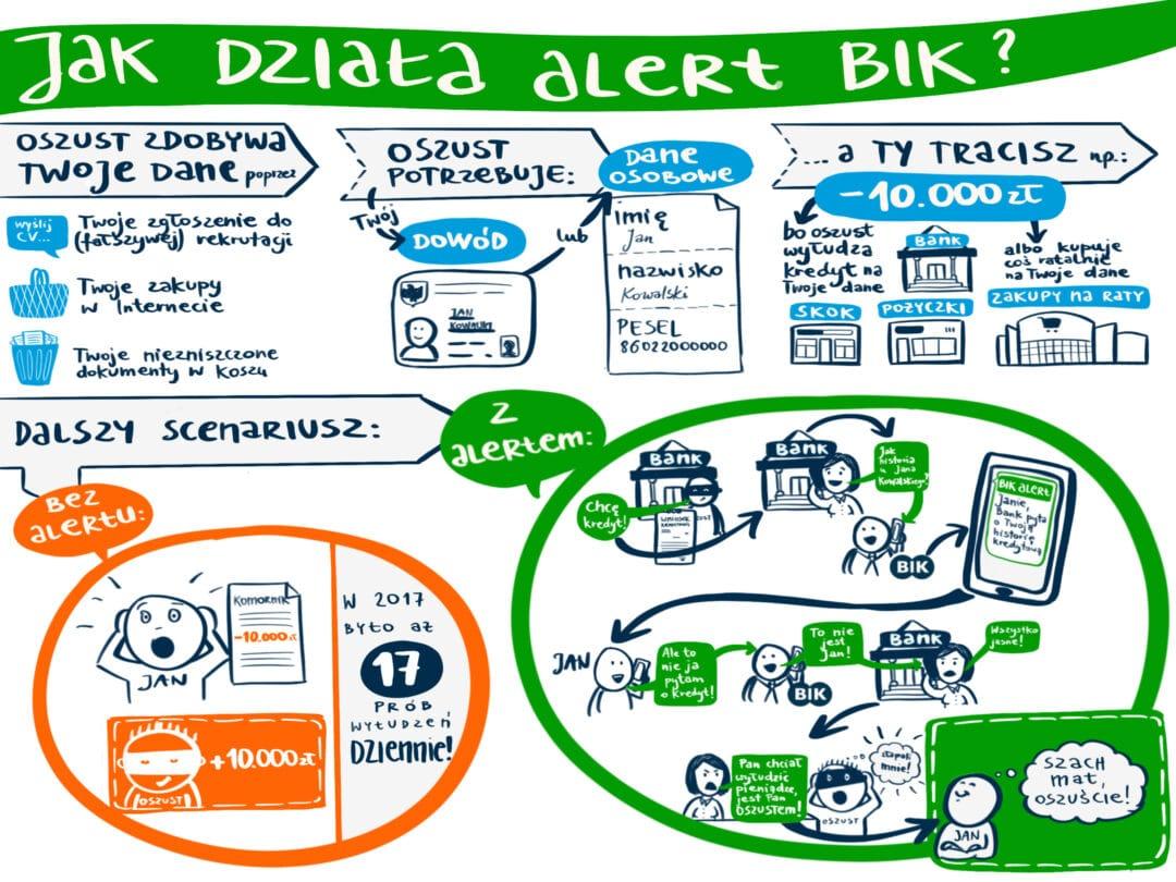 Infografika - Jak działa alert BIK?