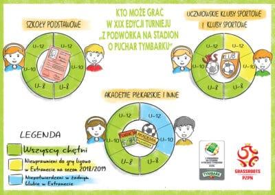 "Infografika dla PZPN ""Z podwórka na stadion o Puchar Tymbarku"""
