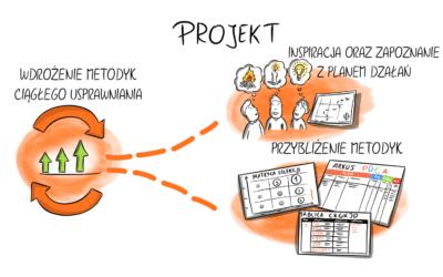 Jak Orange opowiedziało pracownikom o Continuous Improvement? [Case Study]