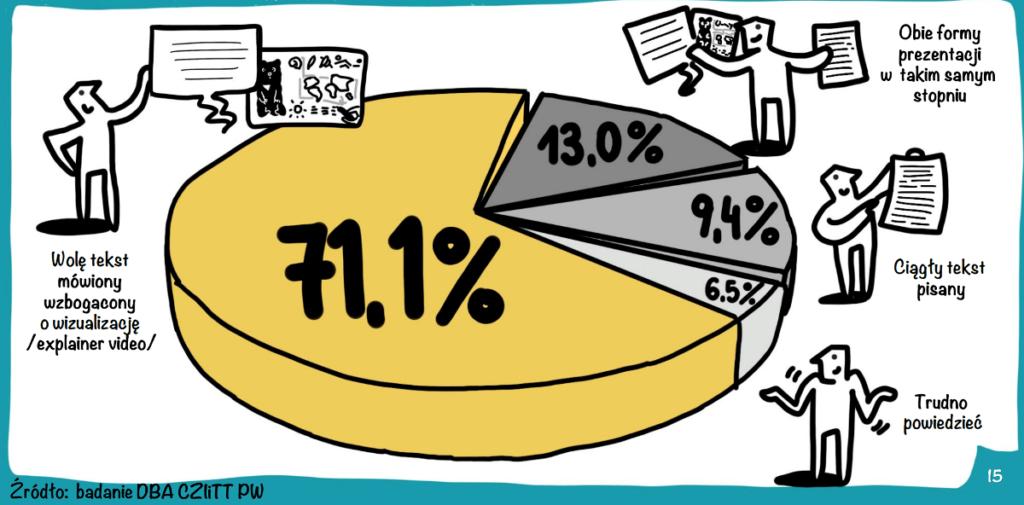 infografika wizualizacja do raportu badanie