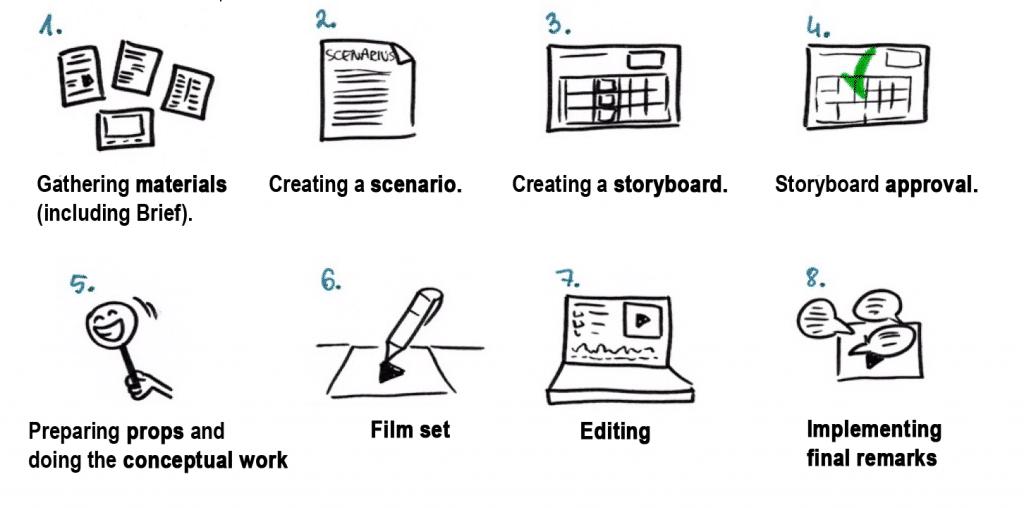 production-process-11-summary
